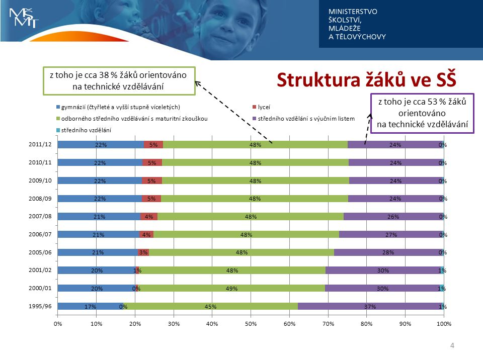 Struktura žáků ve SŠ 4 z toho je cca 38 % žáků orientováno na technické vzdělávání z toho je cca 53 % žáků orientováno na technické vzdělávání