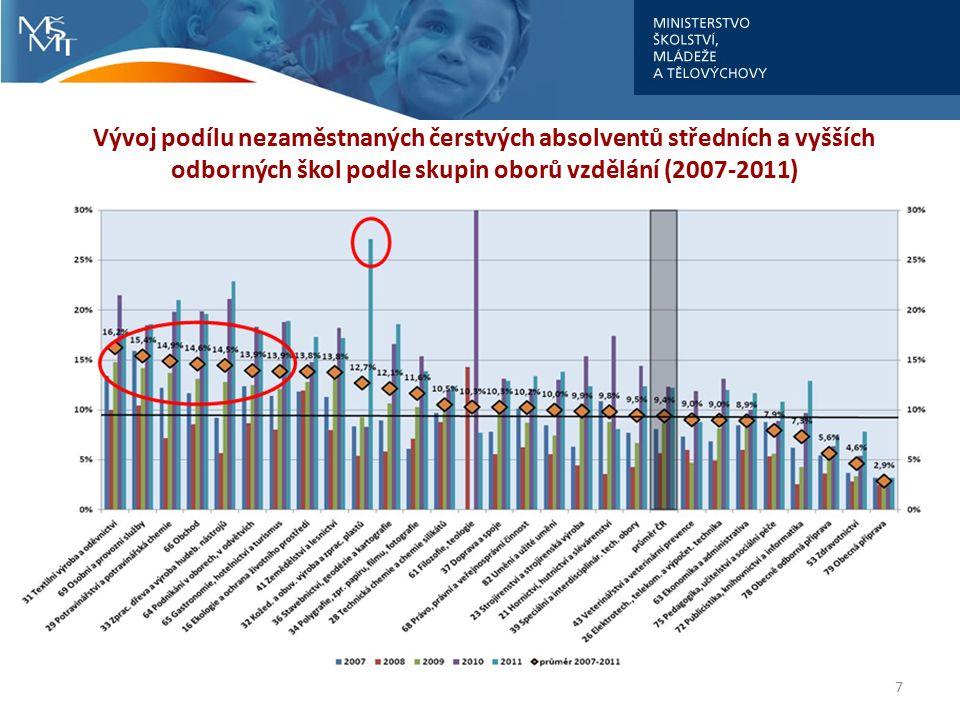 Vývoj podílu nezaměstnaných čerstvých absolventů středních a vyšších odborných škol podle skupin oborů vzdělání (2007-2011) 7