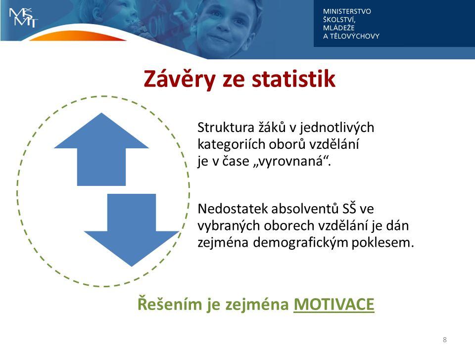 """Závěry ze statistik Struktura žáků v jednotlivých kategoriích oborů vzdělání je v čase """"vyrovnaná ."""