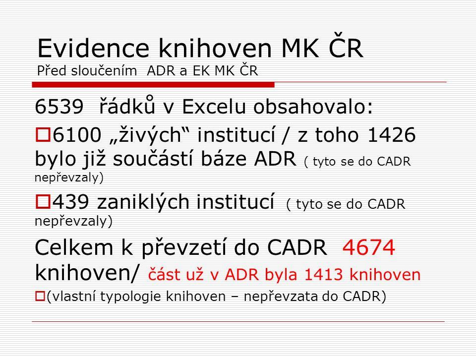 """Evidence knihoven MK ČR Před sloučením ADR a EK MK ČR 6539 řádků v Excelu obsahovalo:  6100 """"živých institucí / z toho 1426 bylo již součástí báze ADR ( tyto se do CADR nepřevzaly)  439 zaniklých institucí ( tyto se do CADR nepřevzaly) Celkem k převzetí do CADR 4674 knihoven/ část už v ADR byla 1413 knihoven  (vlastní typologie knihoven – nepřevzata do CADR)"""