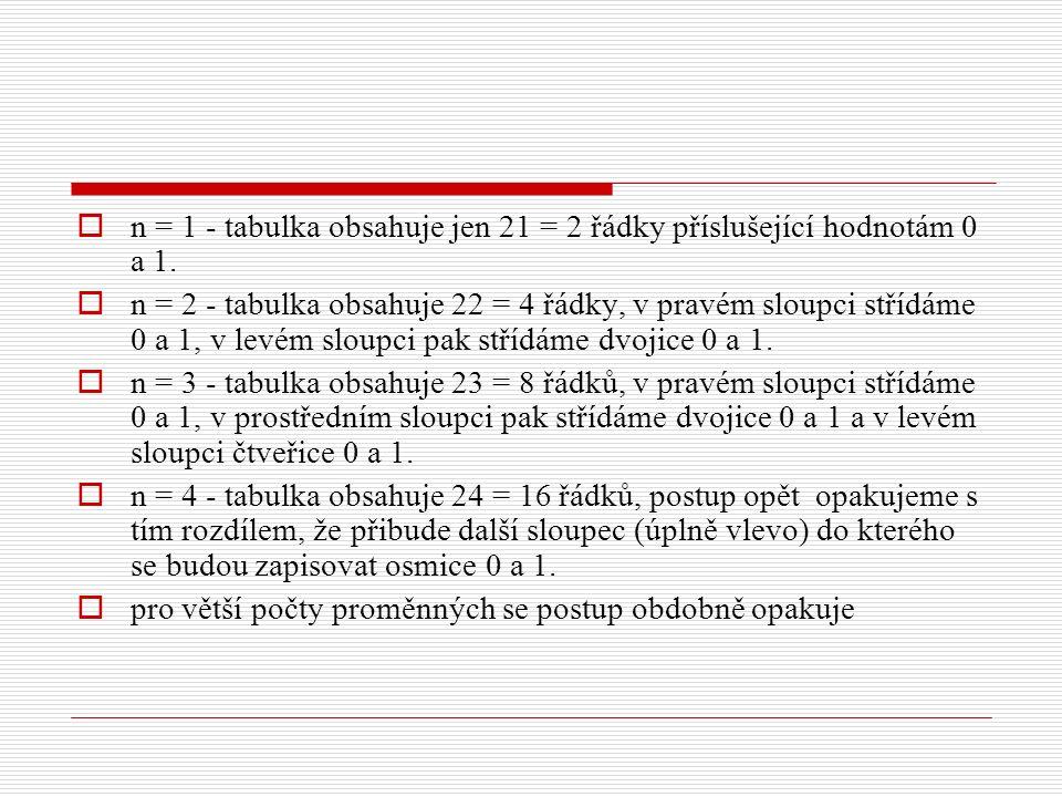  n = 1 - tabulka obsahuje jen 21 = 2 řádky příslušející hodnotám 0 a 1.  n = 2 - tabulka obsahuje 22 = 4 řádky, v pravém sloupci střídáme 0 a 1, v l