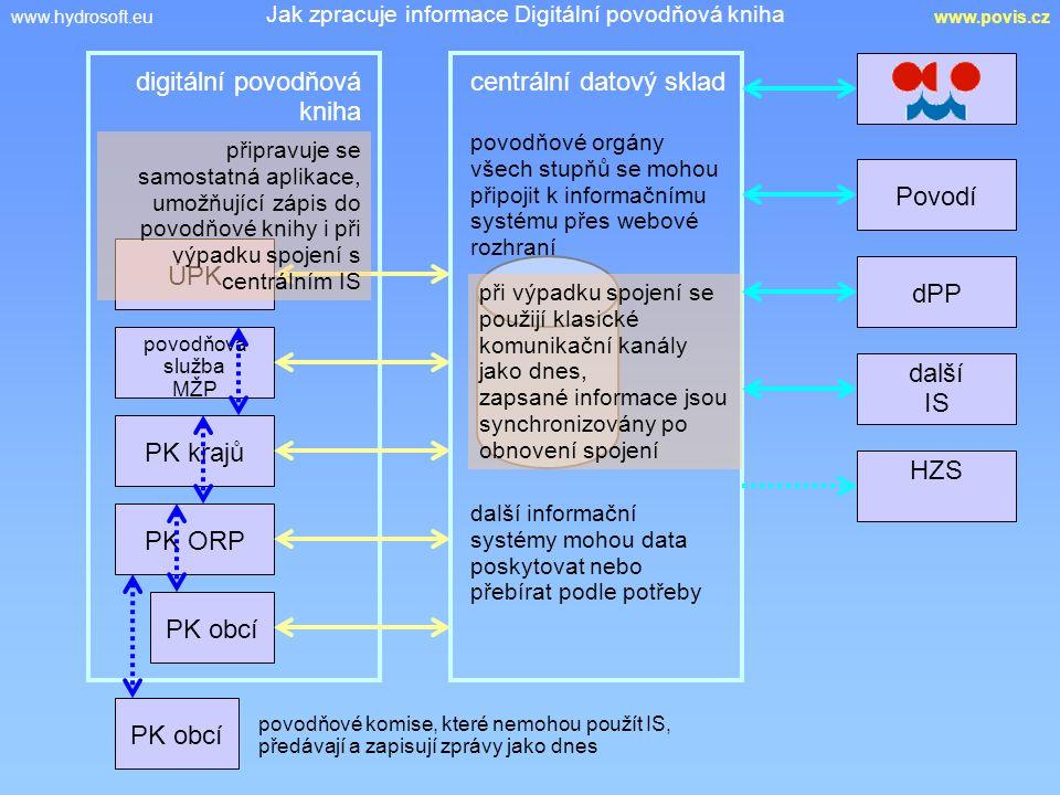 www.hydrosoft.euwww.povis.cz Jak zpracuje informace Digitální povodňová kniha centrální datový skladdigitální povodňová kniha ÚPK povodňová služba MŽP