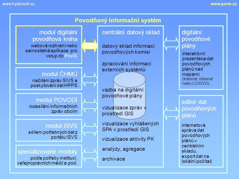 www.hydrosoft.euwww.povis.cz Povodňový informační systém centrální datový sklad webové rozhraní nebo samostatná aplikace pro vstup do PovIS datový sklad informací povodňových komisí zpracování informací externích systémů vazba na digitální povodňové plány vizualizace zpráv v prostředí GIS vizualizace vyhlášených SPA v prostředí GIS vizualizace aktivity PK analýzy, agregace archivace načítání zpráv SIVS a poskytování dat HPPS rozesílání informačních zpráv obcím sdílení potřebných dat z portálu ISVS podle potřeby institucí, veřejnoprávních médií a pod.