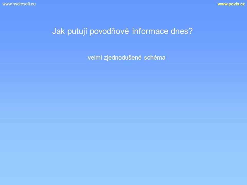 www.hydrosoft.euwww.povis.cz Jak putují povodňové informace dnes? velmi zjednodušené schéma