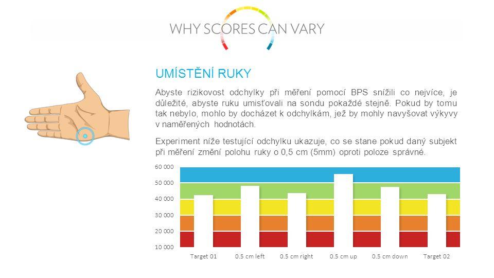 Abyste rizikovost odchylky při měření pomocí BPS snížili co nejvíce, je důležité, abyste ruku umisťovali na sondu pokaždé stejně.