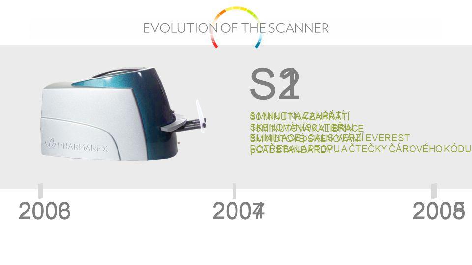 Jak S2, tak S3 mají úrovně odchylkovost vyšší nebo srovnatelné s jinými podobnými měřícími přístroji.