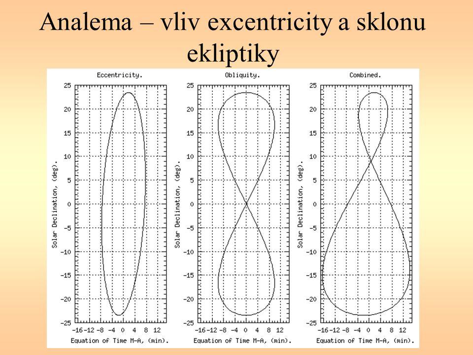 Analema – vliv excentricity a sklonu ekliptiky