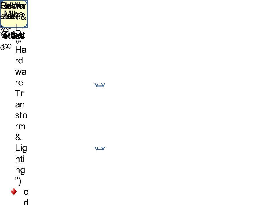 Progr amov atelný grafick ý řetěze c Data vrcho lu Topol ogie sítě Pevn ý řetěz ec T & L Verte x- shad er Ořez ání a okén ková transf orma ce Pixel- sh