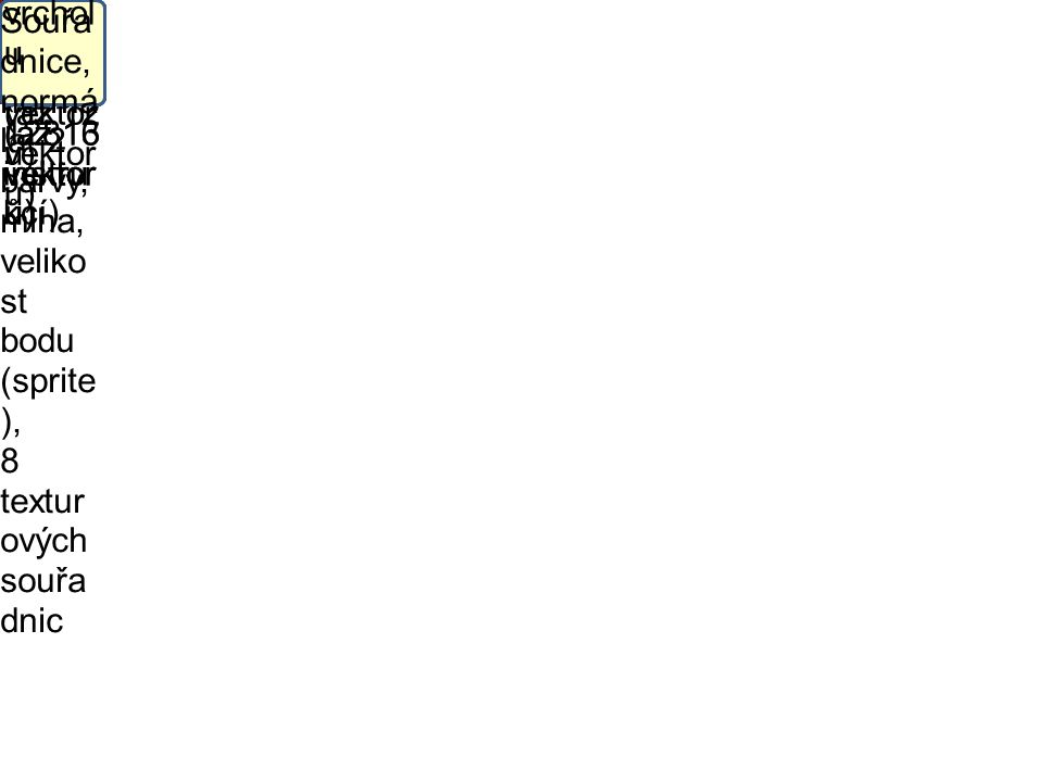 "Prostř edí VS 1.1 Pomo cné registr y (až 12 vektor ů) Vertex - shade r (až 128 instru kcí) ""Kons tanty"" (až 96 vektor ů) Vstup ní data vrchol u (až 16"