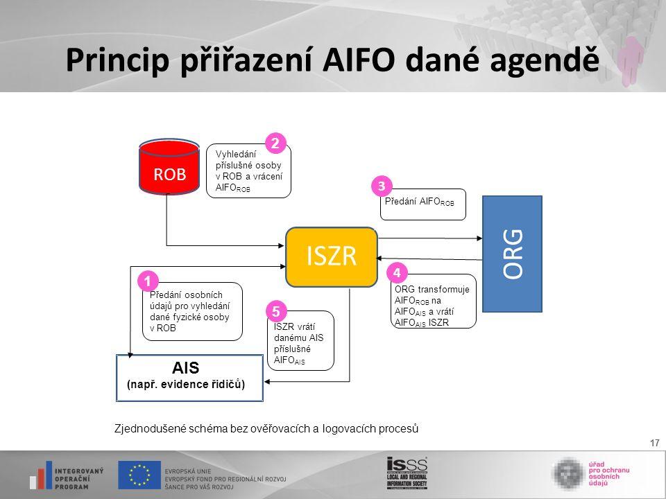 17 Princip přiřazení AIFO dané agendě ROB ISZR AIS (např. evidence řidičů) Zjednodušené schéma bez ověřovacích a logovacích procesů Předání AIFO ROB 3