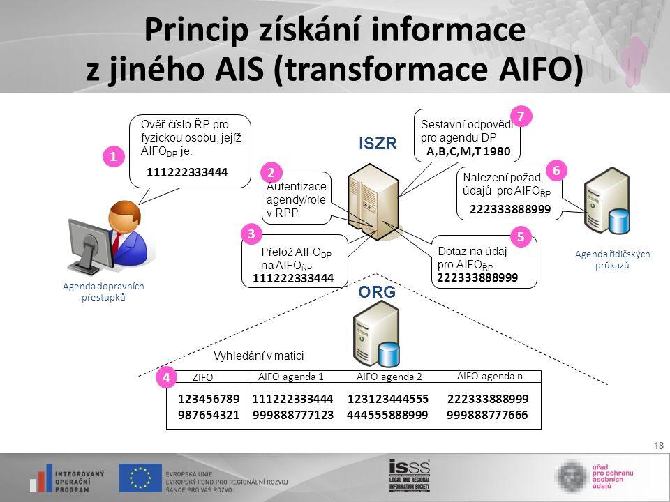 18 Princip získání informace z jiného AIS (transformace AIFO) 123456789222333888999 987654321 123123444555111222333444 999888777123999888777666444555888999 Ověř číslo ŘP pro fyzickou osobu, jejíž AIFO DP je: Agenda dopravních přestupků ISZR ORG Agenda řidičských průkazů Přelož AIFO DP na AIFO ŘP 111222333444 Dotaz na údaj pro AIFO ŘP 1 Vyhledání v matici 3 4 222333888999 Nalezení požad.