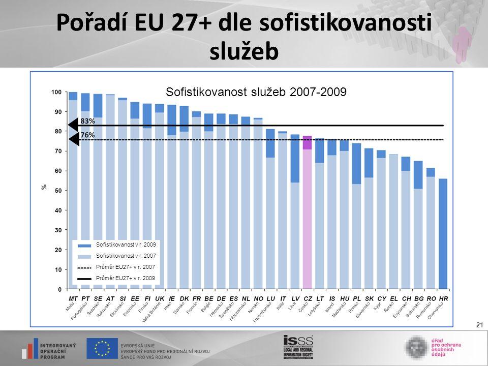 21 Pořadí EU 27+ dle sofistikovanosti služeb Sofistikovanost v r.