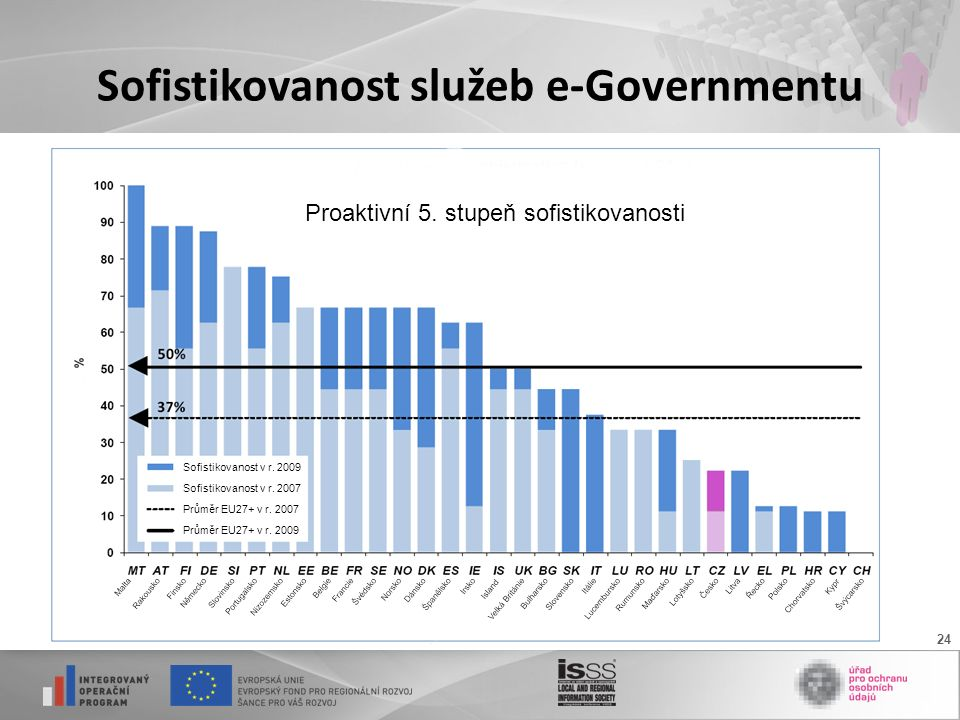 24 Sofistikovanost služeb e-Governmentu Sofistikovanost v r.
