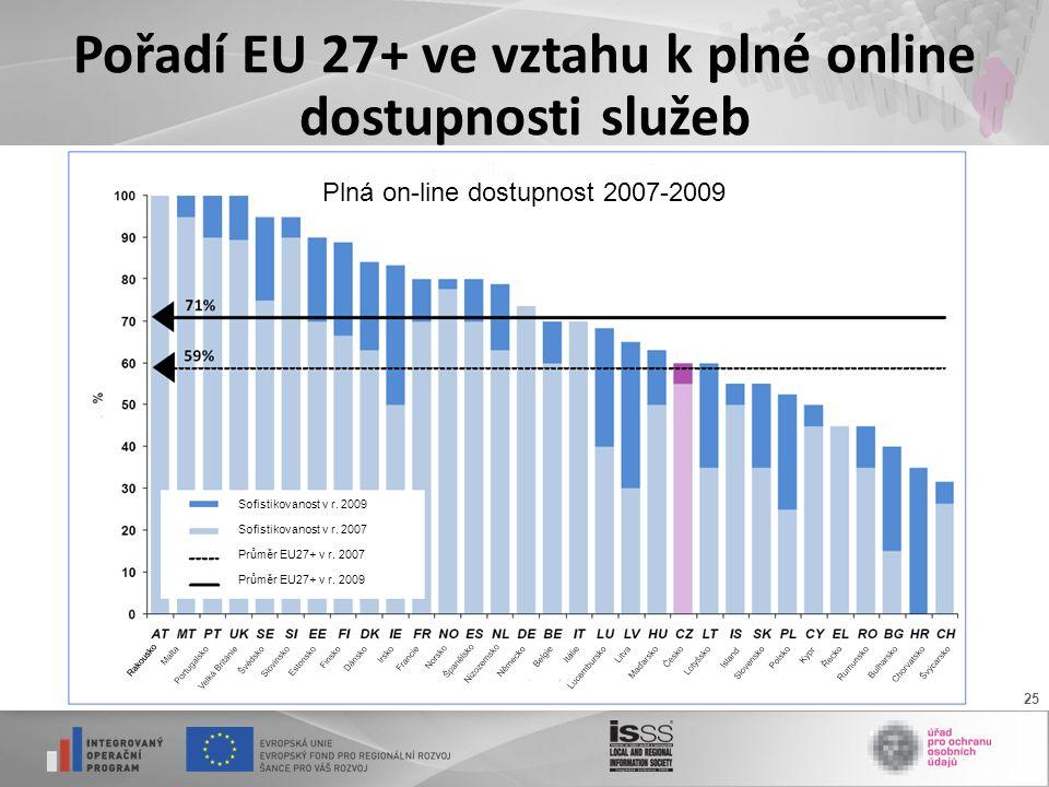 25 Pořadí EU 27+ ve vztahu k plné online dostupnosti služeb Sofistikovanost v r.