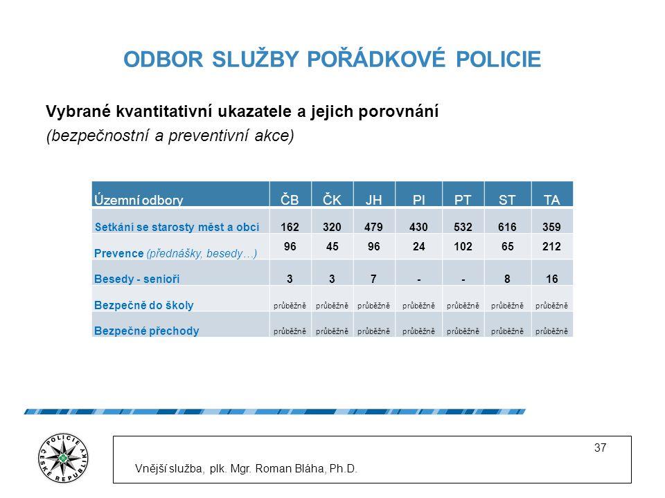 ODBOR SLUŽBY POŘÁDKOVÉ POLICIE Vybrané kvantitativní ukazatele a jejich porovnání (bezpečnostní a preventivní akce) Vnější služba, plk.