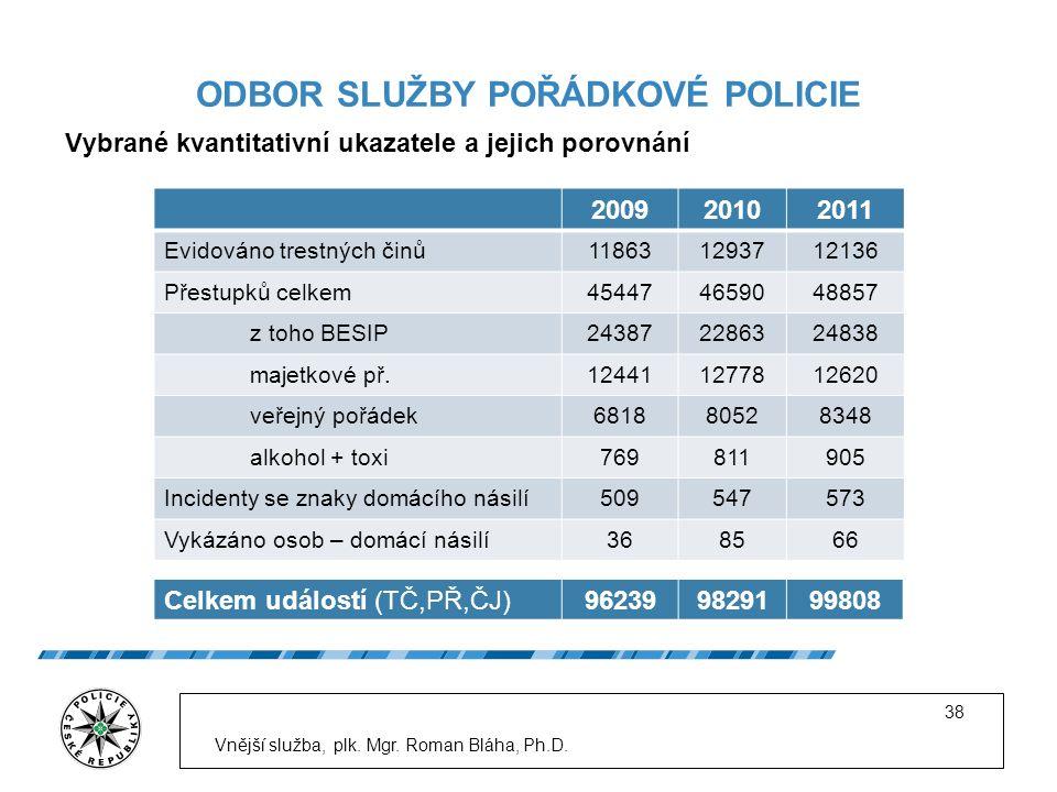 ODBOR SLUŽBY POŘÁDKOVÉ POLICIE Vybrané kvantitativní ukazatele a jejich porovnání Vnější služba, plk.