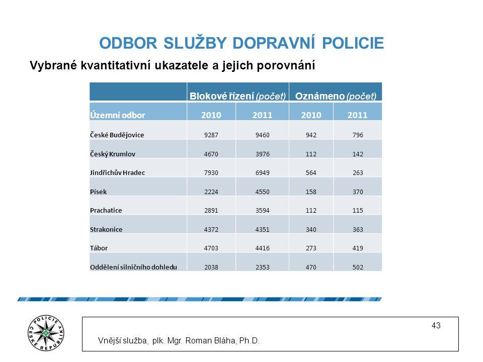 ODBOR SLUŽBY DOPRAVNÍ POLICIE Vybrané kvantitativní ukazatele a jejich porovnání Vnější služba, plk.