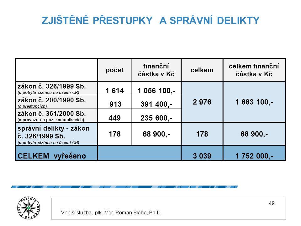 ZJIŠTĚNÉ PŘESTUPKY A SPRÁVNÍ DELIKTY počet finanční částka v Kč celkem celkem finanční částka v Kč zákon č.