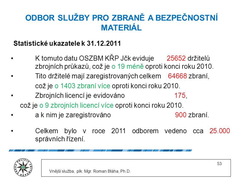 Statistické ukazatele k 31.12.2011 Vnější služba, plk.
