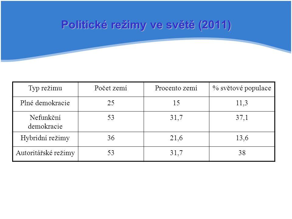 Politické režimy ve světě (2011) Typ režimuPočet zemíProcento zemí% světové populace Plné demokracie251511,3 Nefunkční demokracie 5331,737,1 Hybridní režimy3621,613,6 Autoritářské režimy5331,738