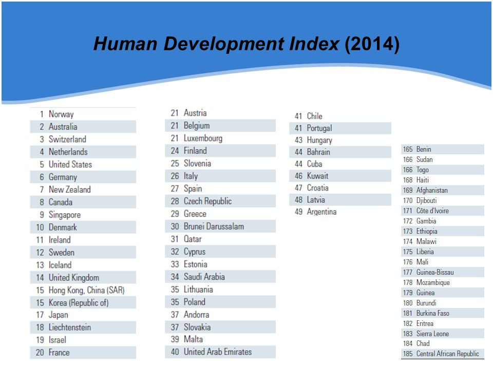 Human Development Index (2014)