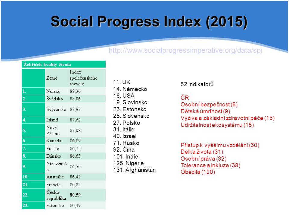 Social Progress Index (2015) http://www.socialprogressimperative.org/data/spi Žebříček kvality života Země Index společenského rozvoje 1.Norsko88,36 2.Švédsko88,06 3.Švýcarsko87,97 4.Island87,62 5.