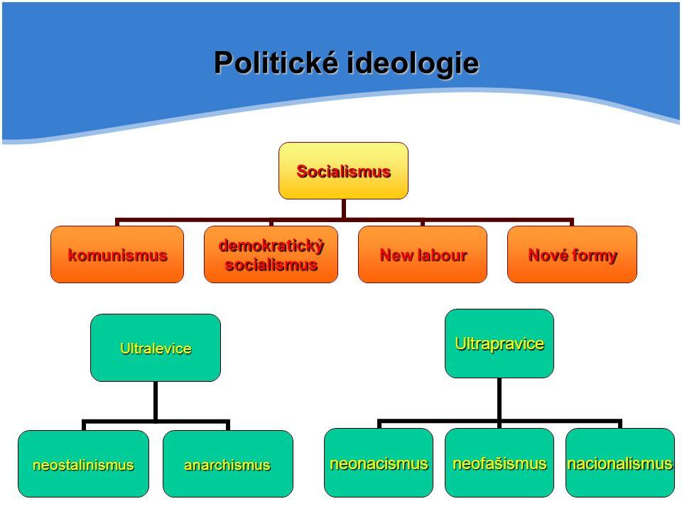 Politické ideologie Socialismus komunismus demokratický socialismus New labour Nové formy Ultralevice neostalinismusanarchismus Ultrapravice neonacismusneofašismusnacionalismus