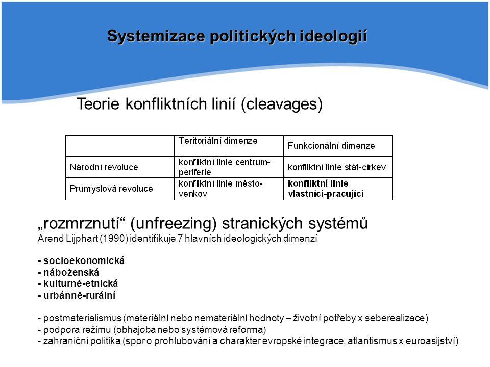 """Systemizace politických ideologií Teorie konfliktních linií (cleavages) """"rozmrznutí (unfreezing) stranických systémů Arend Lijphart (1990) identifikuje 7 hlavních ideologických dimenzí - socioekonomická - náboženská - kulturně-etnická - urbánně-rurální - postmaterialismus (materiální nebo nemateriální hodnoty – životní potřeby x seberealizace) - podpora režimu (obhajoba nebo systémová reforma) - zahraniční politika (spor o prohlubování a charakter evropské integrace, atlantismus x euroasijství)"""