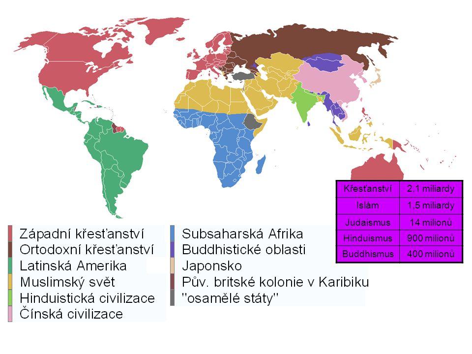 Křesťanství2,1 miliardy Islám1,5 miliardy Judaismus14 milionů Hinduismus900 milionů Buddhismus400 milionů