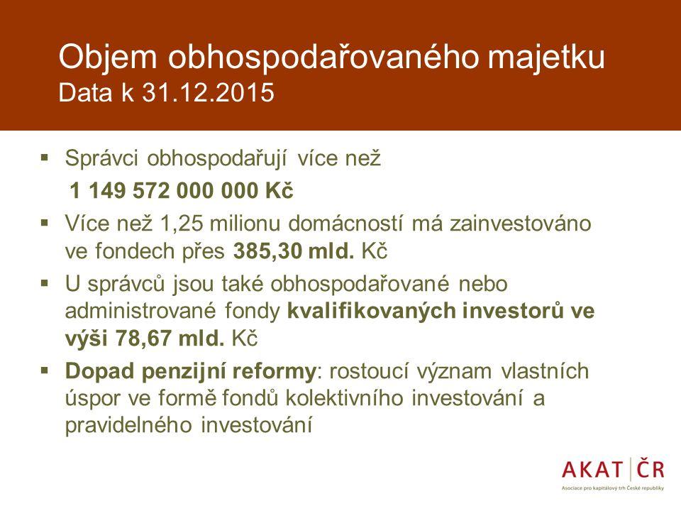Objem obhospodařovaného majetku Data k 31.12.2015  Správci obhospodařují více než 1 149 572 000 000 Kč  Více než 1,25 milionu domácností má zainvestováno ve fondech přes 385,30 mld.
