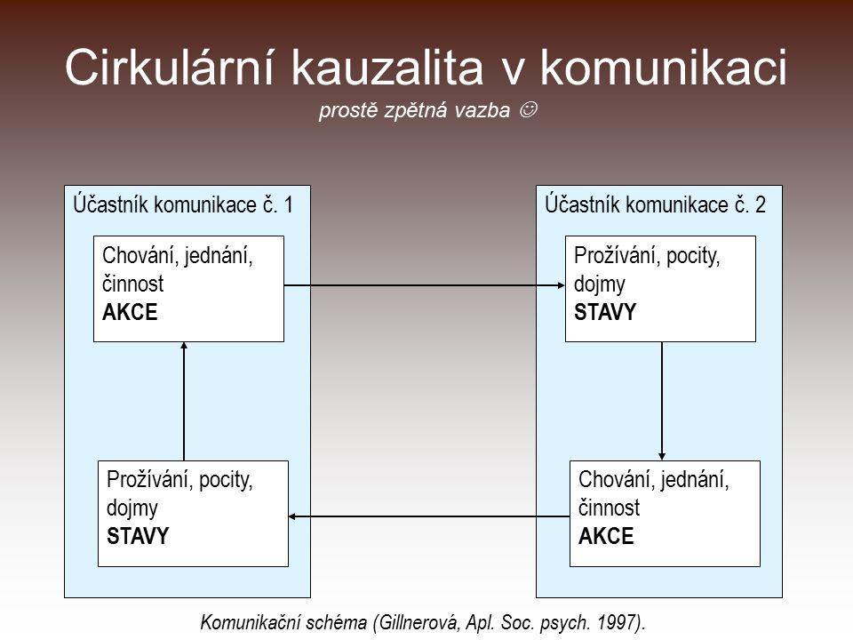 Cirkulární kauzalita v komunikaci prostě zpětná vazba Účastník komunikace č. 1 Chování, jednání, činnost AKCE Prožívání, pocity, dojmy STAVY Účastník