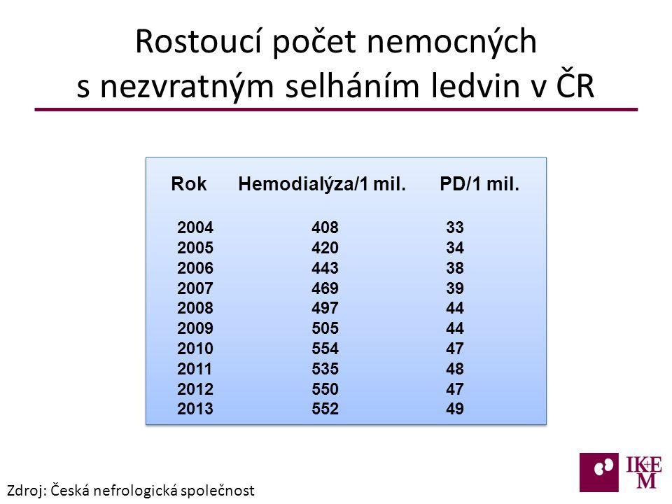 Rostoucí počet nemocných s nezvratným selháním ledvin v ČR Zdroj: Česká nefrologická společnost Rok Hemodialýza/1 mil.