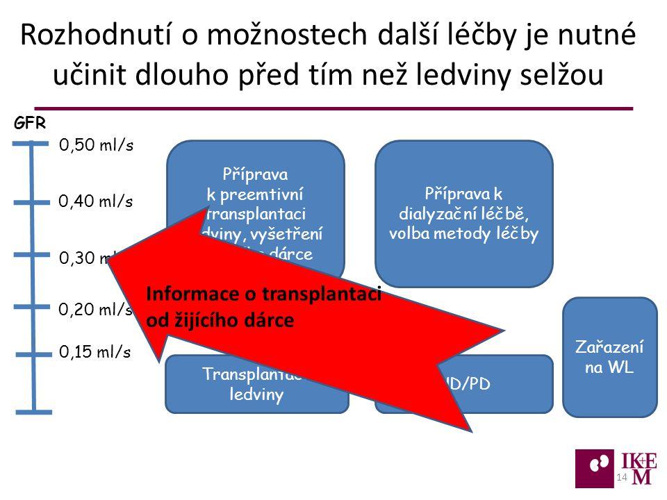 Rozhodnutí o možnostech další léčby je nutné učinit dlouho před tím než ledviny selžou 14 Příprava k dialyzační léčbě, volba metody léčby Transplantace ledviny HD/PD GFR 0,50 ml/s 0,20 ml/s 0,30 ml/s 0,40 ml/s 0,15 ml/s Příprava k preemtivní transplantaci ledviny, vyšetření možného dárce Zařazení na WL Informace o transplantaci od žijícího dárce