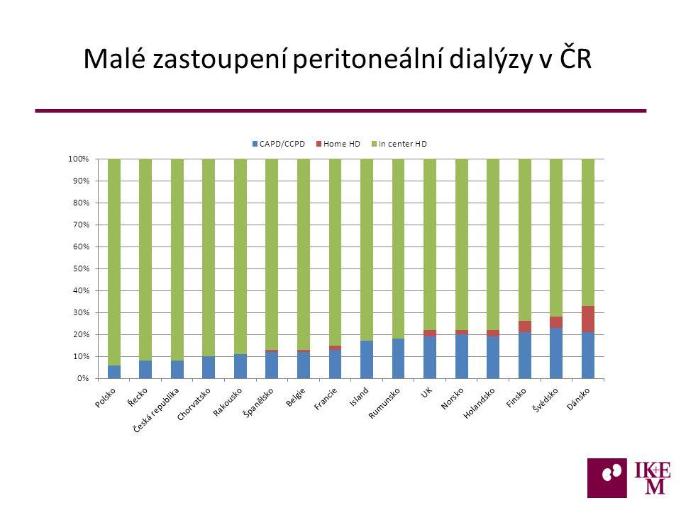 Malé zastoupení peritoneální dialýzy v ČR 16