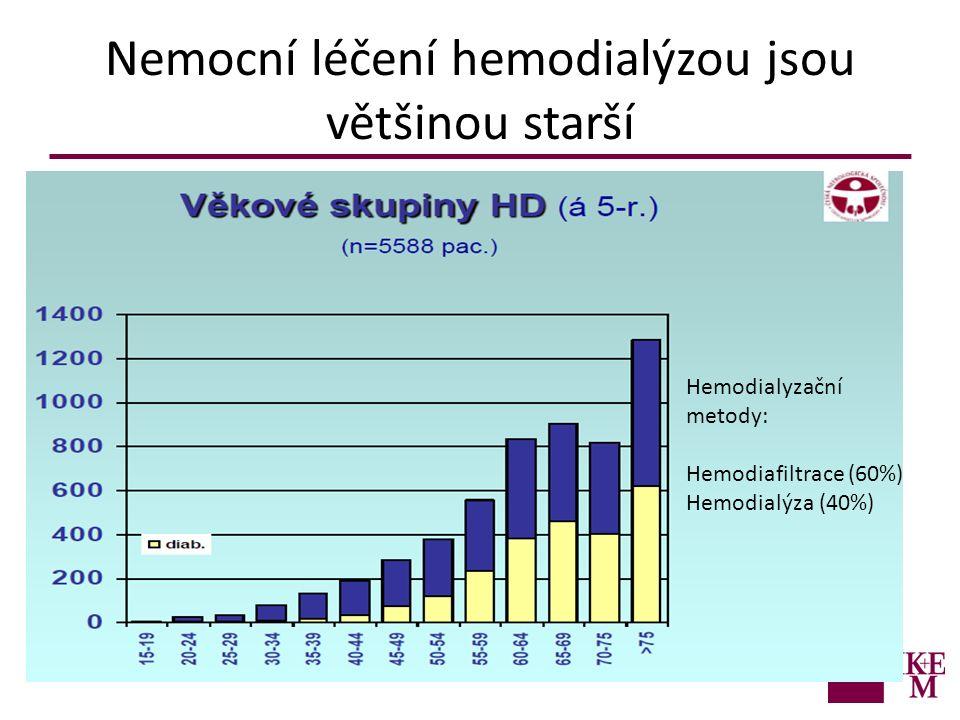 Nemocní léčení hemodialýzou jsou většinou starší Hemodialyzační metody: Hemodiafiltrace (60%) Hemodialýza (40%)