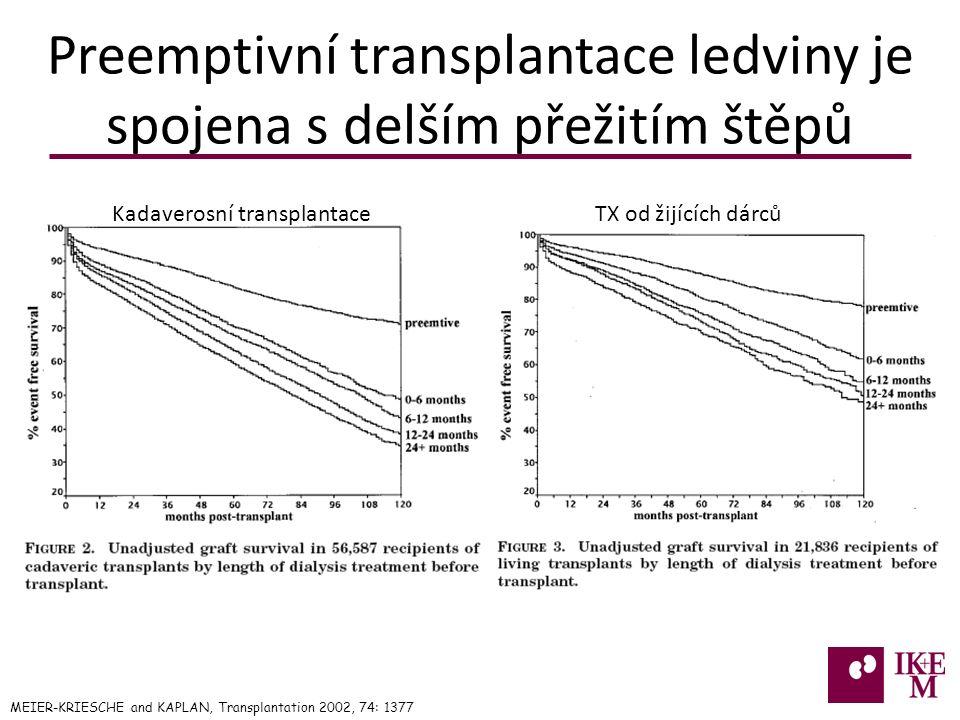 Preemptivní transplantace ledviny je spojena s delším přežitím štěpů MEIER-KRIESCHE and KAPLAN, Transplantation 2002, 74: 1377 Kadaverosní transplantaceTX od žijících dárců