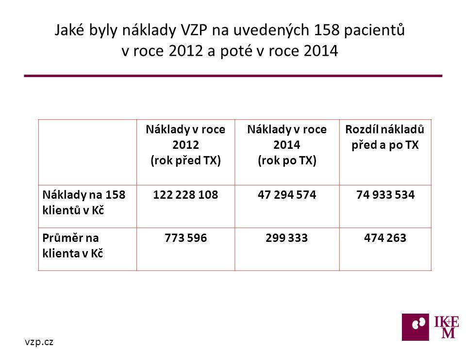 Náklady v roce 2012 (rok před TX) Náklady v roce 2014 (rok po TX) Rozdíl nákladů před a po TX Náklady na 158 klientů v Kč 122 228 10847 294 57474 933 534 Průměr na klienta v Kč 773 596299 333474 263 Jaké byly náklady VZP na uvedených 158 pacientů v roce 2012 a poté v roce 2014 vzp.cz