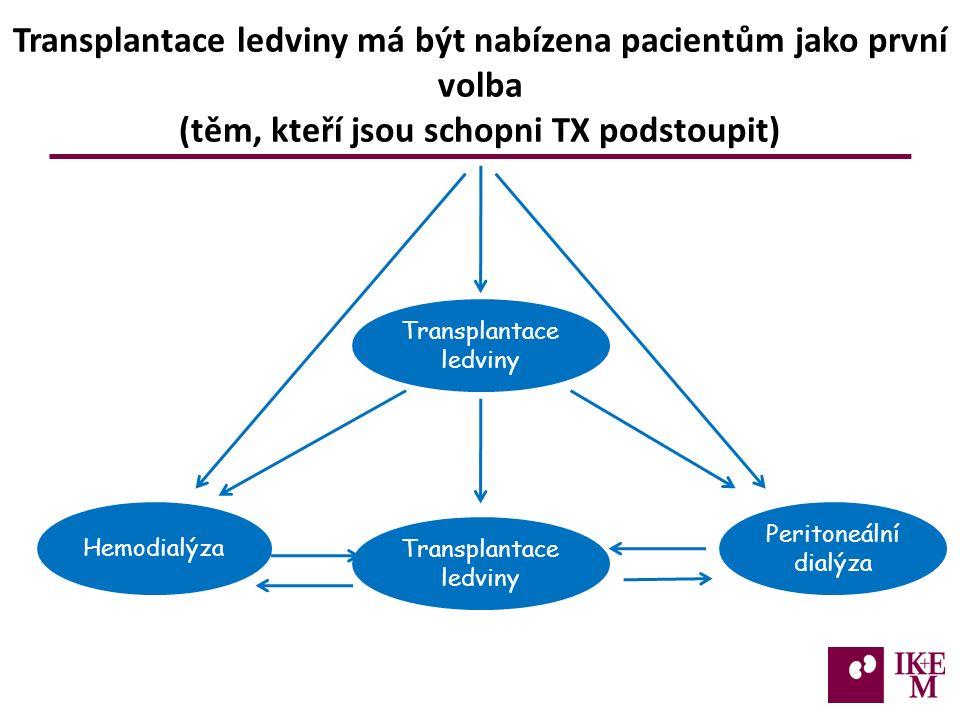 Transplantace ledviny má být nabízena pacientům jako první volba (těm, kteří jsou schopni TX podstoupit) Hemodialýza Peritoneální dialýza Transplantace ledviny