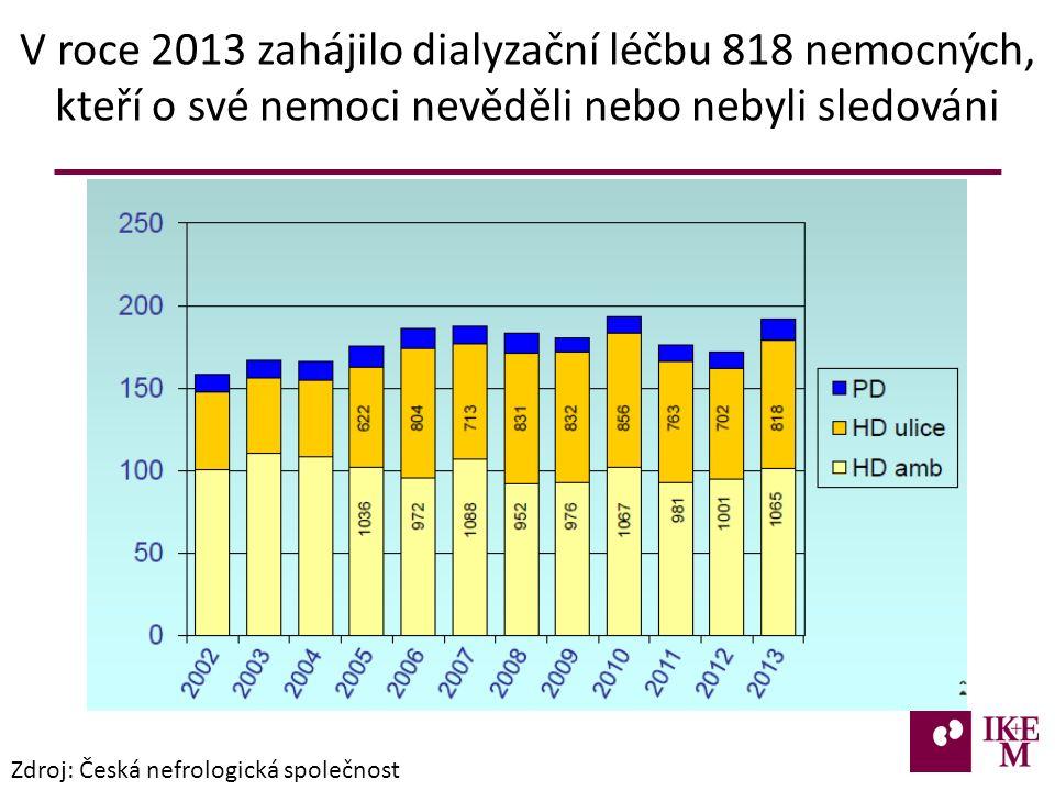 V roce 2013 zahájilo dialyzační léčbu 818 nemocných, kteří o své nemoci nevěděli nebo nebyli sledováni Zdroj: Česká nefrologická společnost