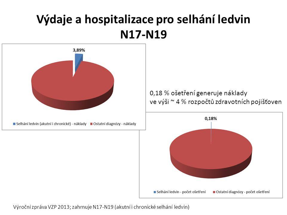 Výdaje a hospitalizace pro selhání ledvin N17-N19 Výroční zpráva VZP 2013; zahrnuje N17-N19 (akutní i chronické selhání ledvin) 0,18 % ošetření generuje náklady ve výši ~ 4 % rozpočtů zdravotních pojišťoven