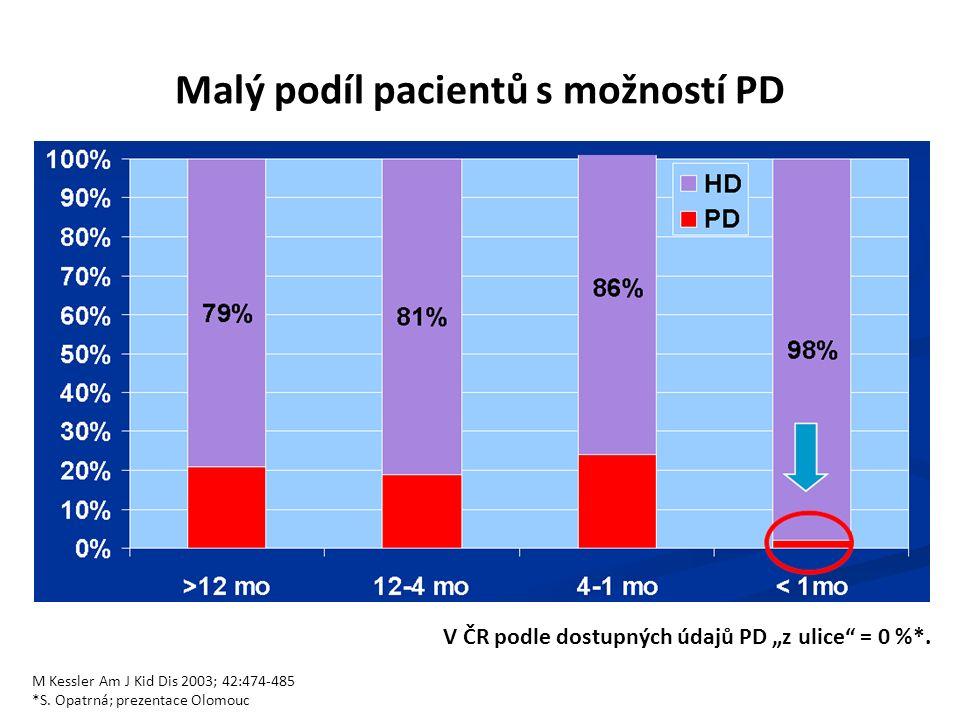 Malý podíl pacientů s možností PD M Kessler Am J Kid Dis 2003; 42:474-485 *S.