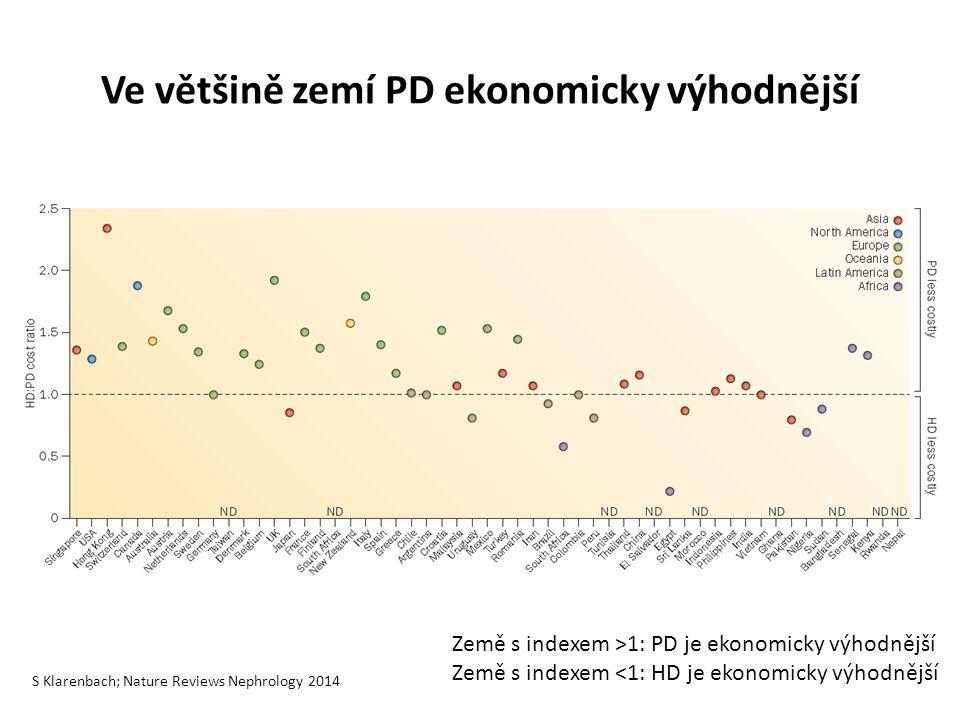 Ve většině zemí PD ekonomicky výhodnější S Klarenbach; Nature Reviews Nephrology 2014 Země s indexem >1: PD je ekonomicky výhodnější Země s indexem ˂1: HD je ekonomicky výhodnější