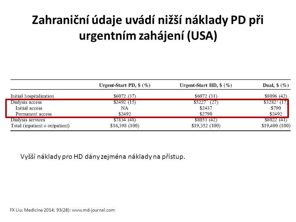 Zahraniční údaje uvádí nižší náklady PD při urgentním zahájení (USA) Vyšší náklady pro HD dány zejména náklady na přístup.