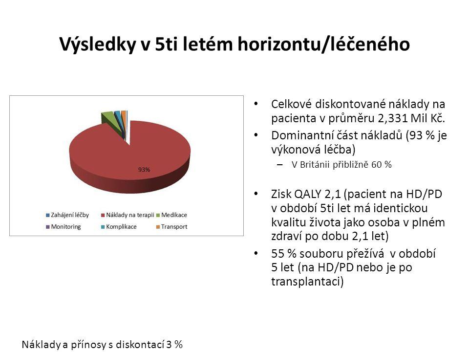 Výsledky v 5ti letém horizontu/léčeného Celkové diskontované náklady na pacienta v průměru 2,331 Mil Kč.