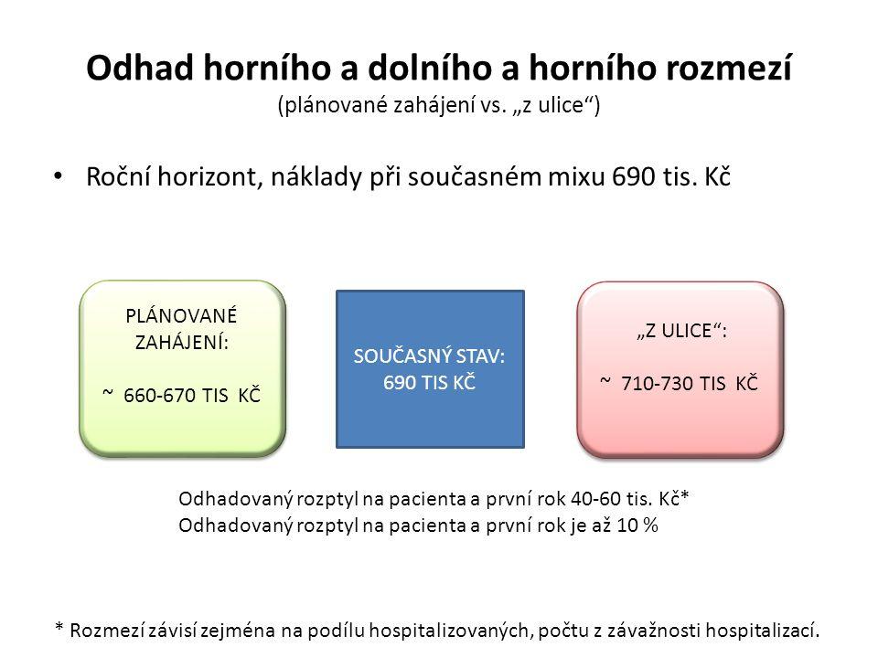 Odhad horního a dolního a horního rozmezí (plánované zahájení vs.