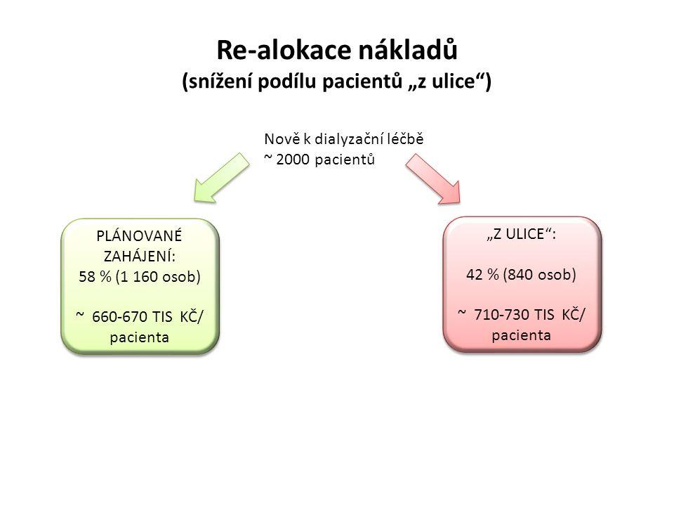 """Re-alokace nákladů (snížení podílu pacientů """"z ulice ) """"Z ULICE : 42 % (840 osob) ~ 710-730 TIS KČ/ pacienta """"Z ULICE : 42 % (840 osob) ~ 710-730 TIS KČ/ pacienta Nově k dialyzační léčbě ~ 2000 pacientů PLÁNOVANÉ ZAHÁJENÍ: 58 % (1 160 osob) ~ 660-670 TIS KČ/ pacienta PLÁNOVANÉ ZAHÁJENÍ: 58 % (1 160 osob) ~ 660-670 TIS KČ/ pacienta"""