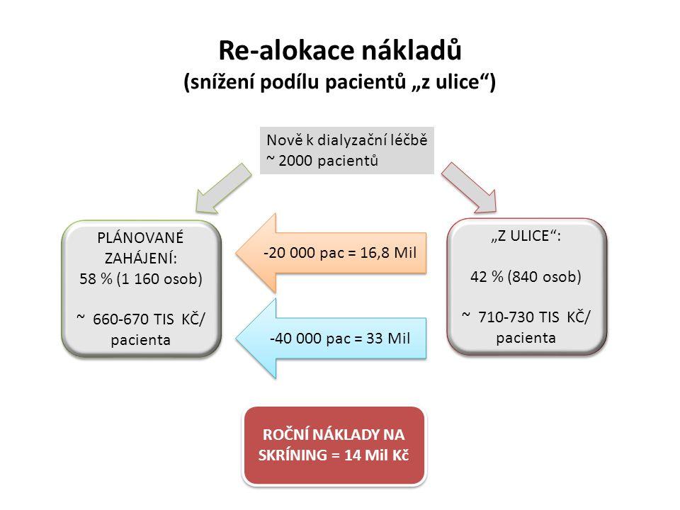 """Re-alokace nákladů (snížení podílu pacientů """"z ulice ) """"Z ULICE : 42 % (840 osob) ~ 710-730 TIS KČ/ pacienta """"Z ULICE : 42 % (840 osob) ~ 710-730 TIS KČ/ pacienta Nově k dialyzační léčbě ~ 2000 pacientů PLÁNOVANÉ ZAHÁJENÍ: 58 % (1 160 osob) ~ 660-670 TIS KČ/ pacienta PLÁNOVANÉ ZAHÁJENÍ: 58 % (1 160 osob) ~ 660-670 TIS KČ/ pacienta -20 000 pac = 16,8 Mil -40 000 pac = 33 Mil ROČNÍ NÁKLADY NA SKRÍNING = 14 Mil Kč"""