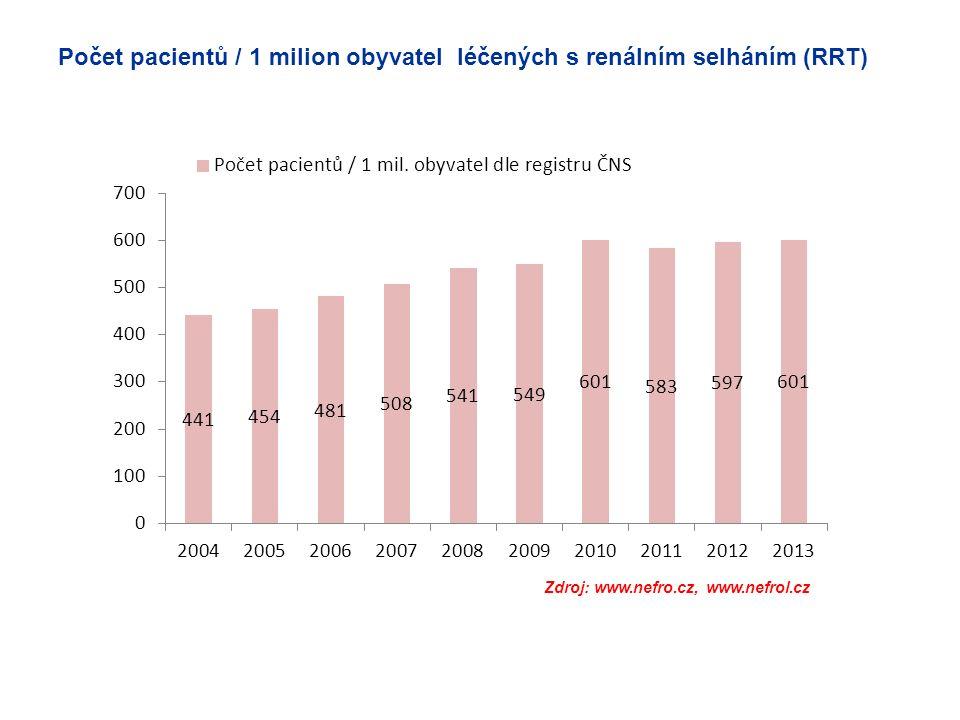 Počet pacientů / 1 milion obyvatel léčených s renálním selháním (RRT) Zdroj: www.nefro.cz, www.nefrol.cz