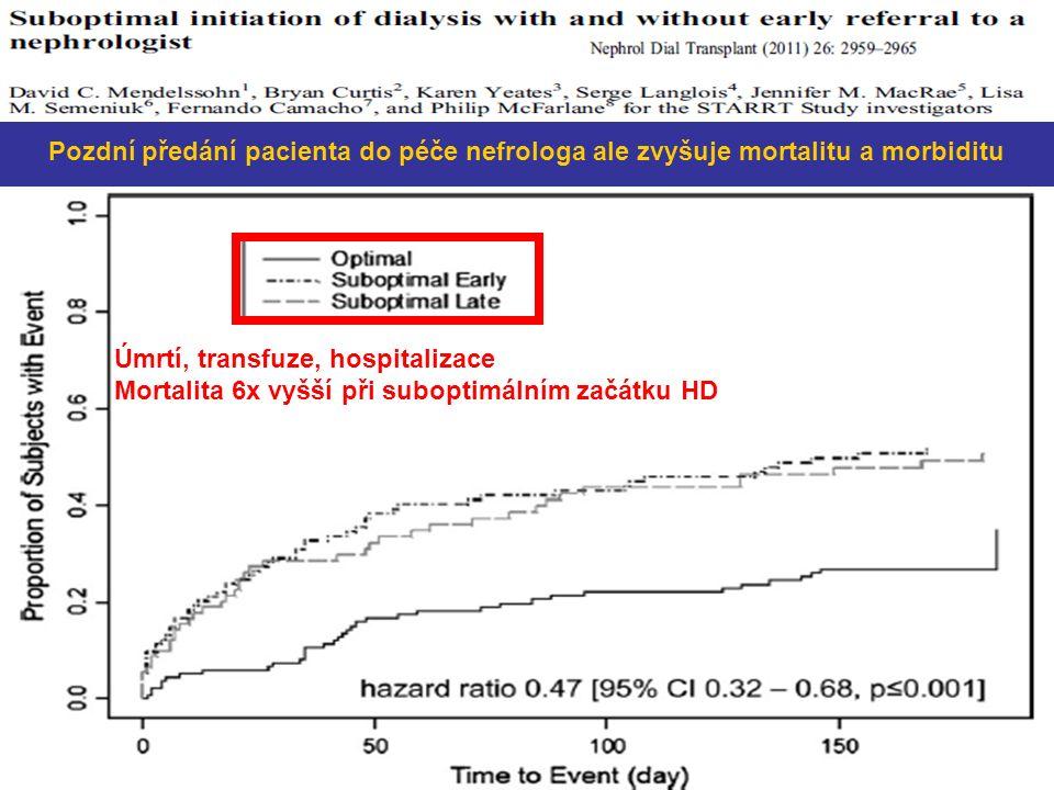 Úmrtí, transfuze, hospitalizace Mortalita 6x vyšší při suboptimálním začátku HD Pozdní předání pacienta do péče nefrologa ale zvyšuje mortalitu a morbiditu
