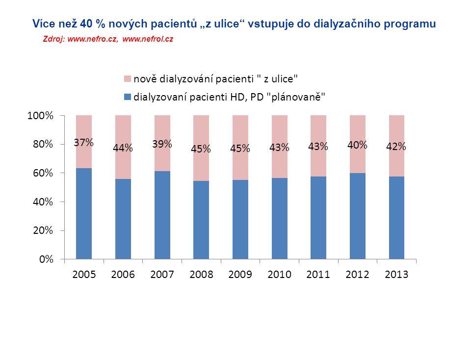 """Více než 40 % nových pacientů """"z ulice vstupuje do dialyzačního programu Zdroj: www.nefro.cz, www.nefrol.cz"""